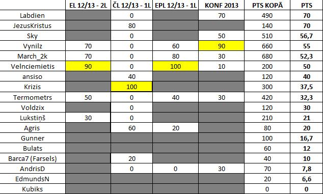 VK Prognozētāju rangu tabula - Page 3 L2y99cva2iuxltyauhz