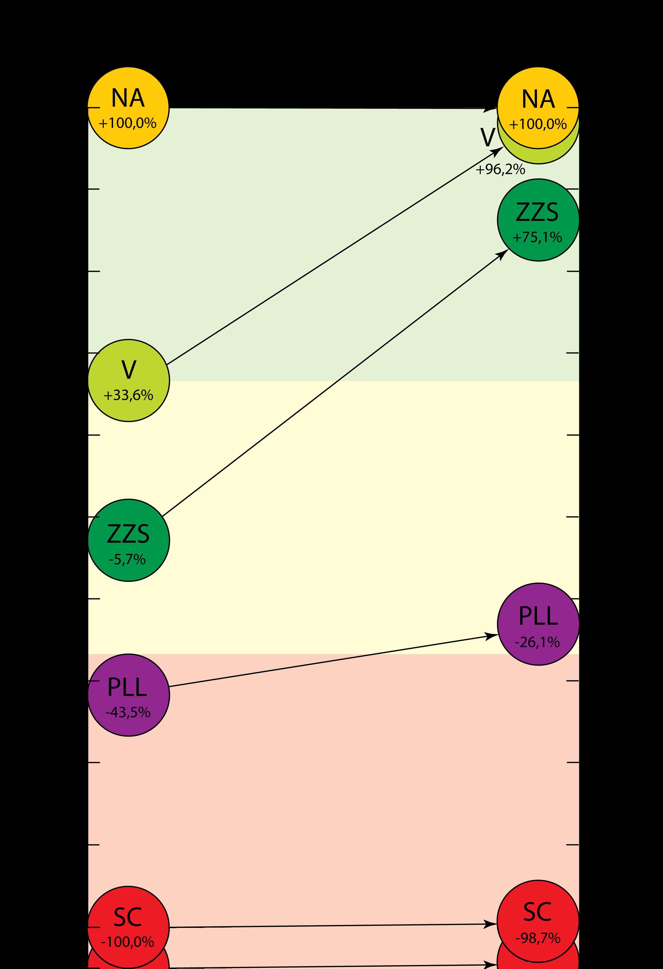 Frakciju latviskums pirms un pēc rīkojums nr.2