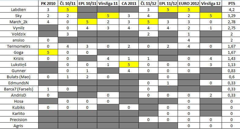 VK Prognozētāju rangu tabula U4rega83x9184hscroq2