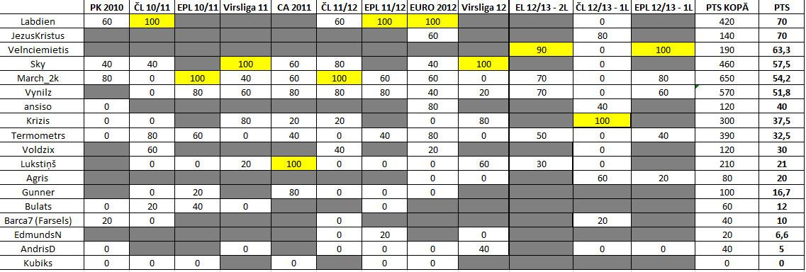 VK Prognozētāju rangu tabula - Page 3 Uk8kx9aifrjmnjm38ck2