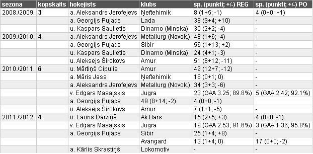 Latvju bāleliņi Krievijas hokeja tirgū Xczmdjmmrvpcb98aeq
